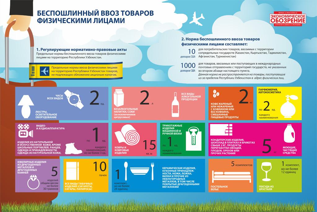 Беспошлинный ввоз алкоголя в россию